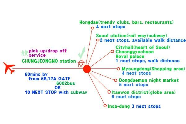 btw SEOUL STATION & HONGDAE -apt301