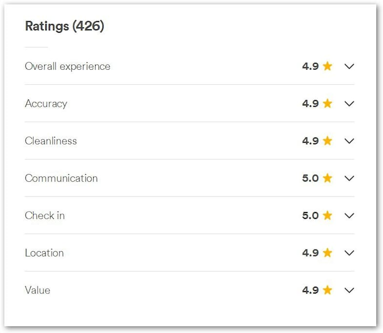 Our overall ratings after 426 Reviews.