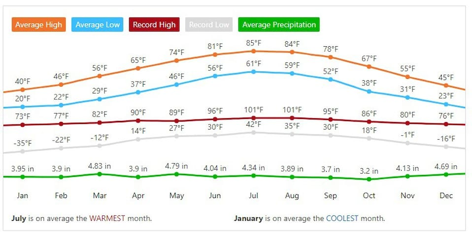 Weather averages. We get a lot of rain here.