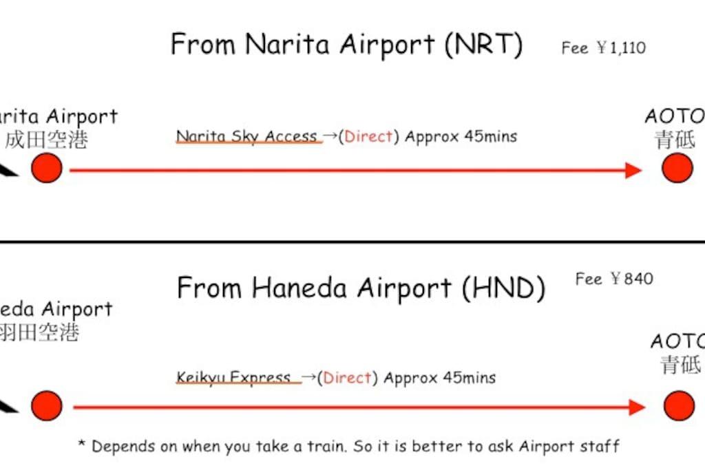 Direct access from Narita & Haneda airport