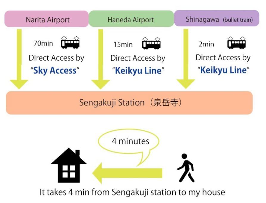 Easy access from Haneda and Narita airport and Shinagawa (Shinkansen) station
