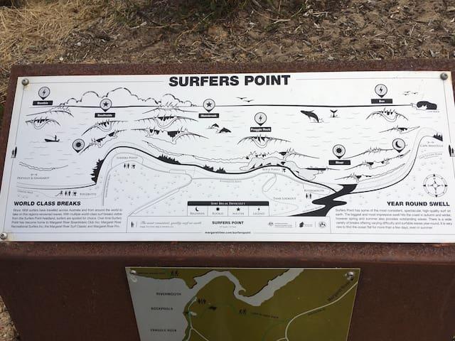 Surfers Point's Breaks