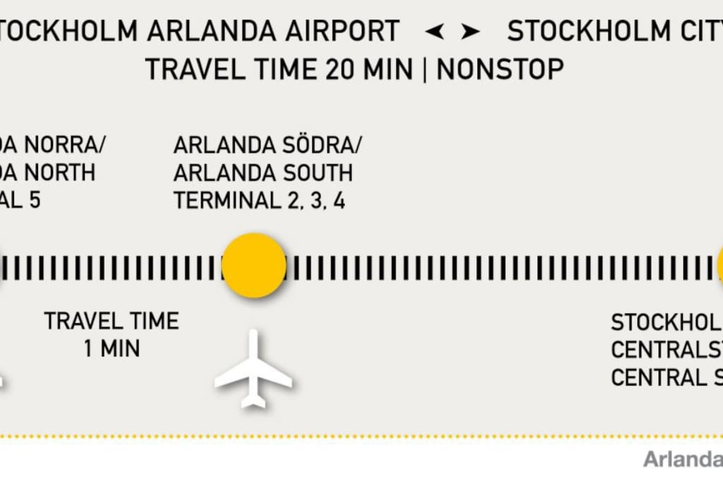 Arlanda airport -train 20min-Walking 10min-arrived at your home away
