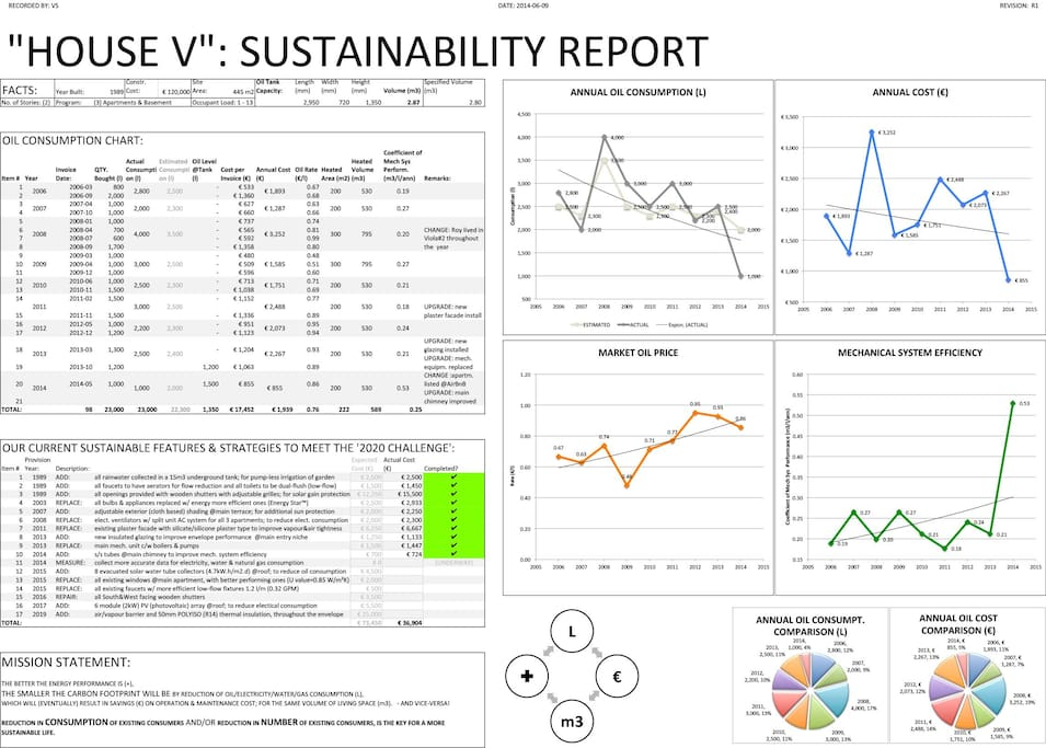 Our Annual Sustainability Report is our tool to monitor current energy performance of the property, and plan for following steps in reducing our environmental impact.