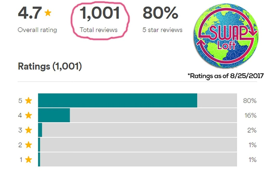Over 1,000 Reviews - Book with Confidence!  We have been so fortunate to have so many great people stay with us, can't wait to host you too!