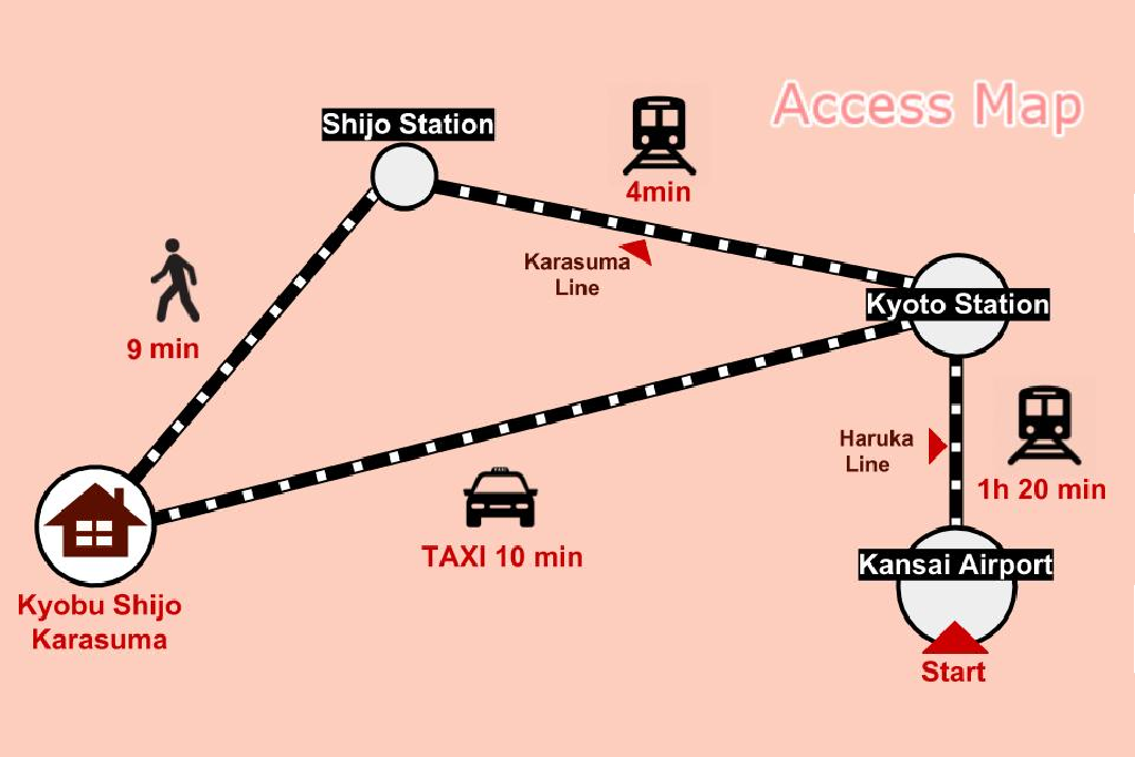 The access map to the house