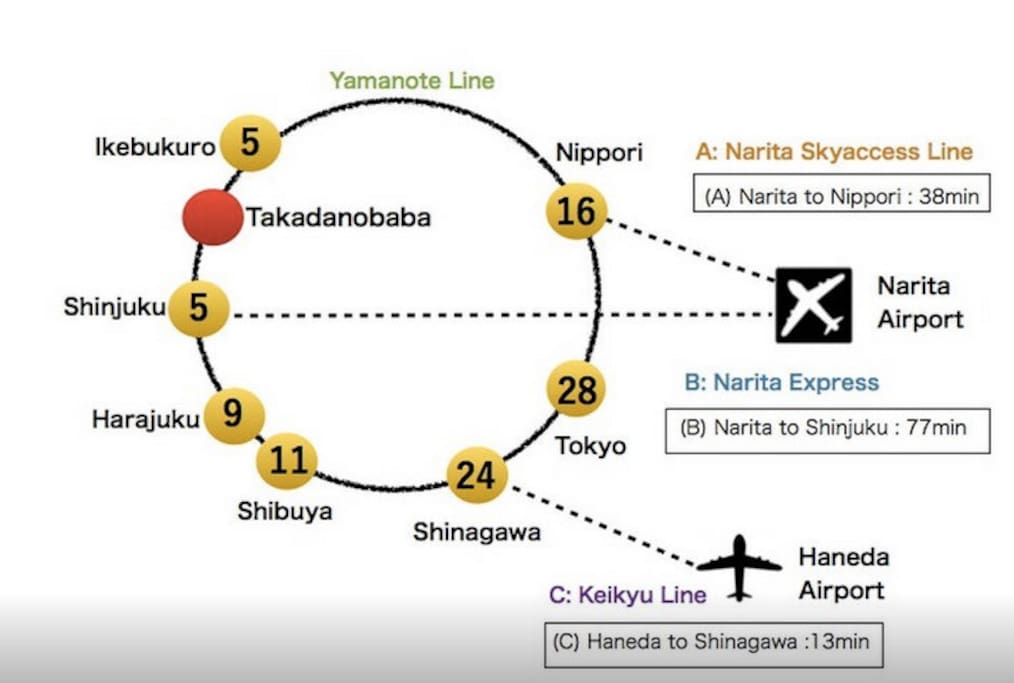 Very convenience transportation!! [Within 10min walk to Takadanobaba Sta.] [5min to Shinjuku by train]