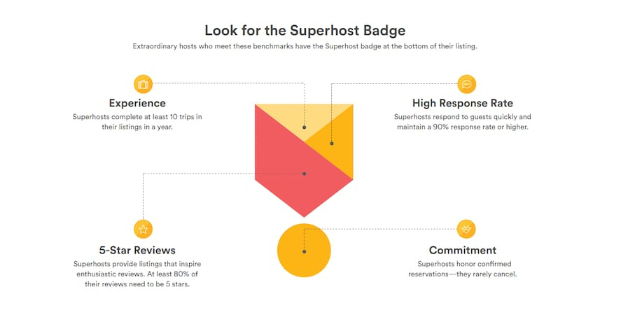 Very proud of my Superhost status - like an Oscar but really not in any way shape or form