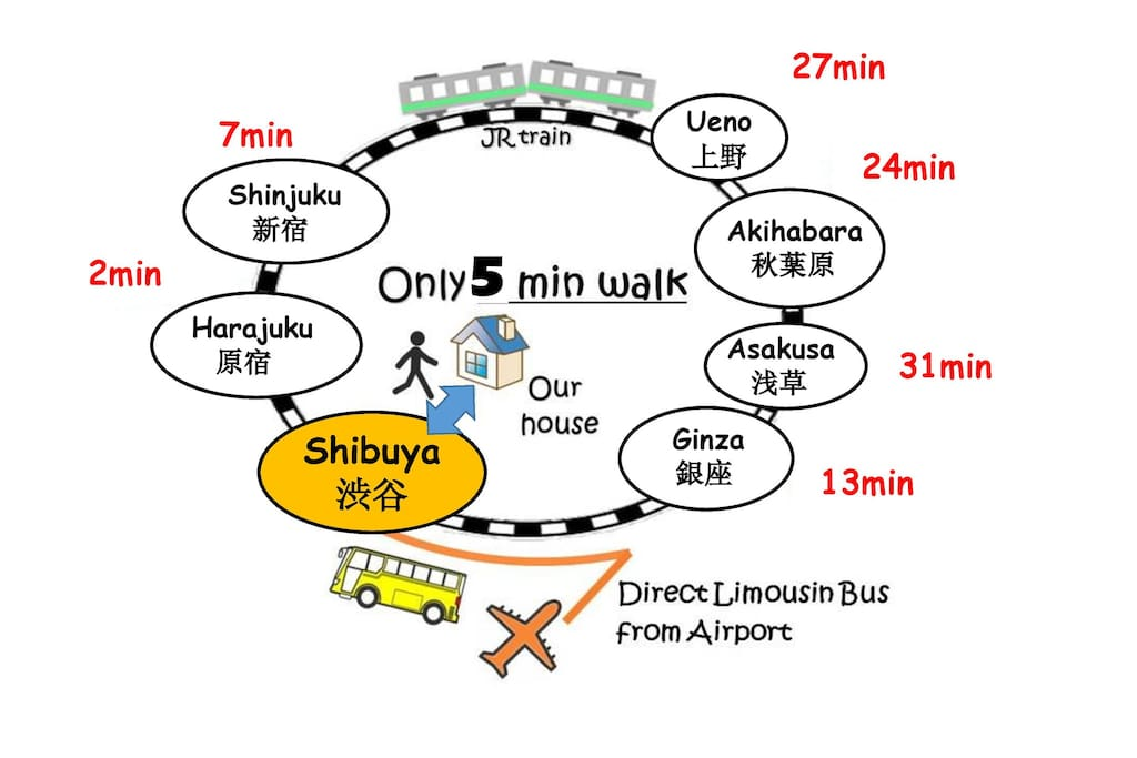 Shibuya is so convenient for sightseeing !!