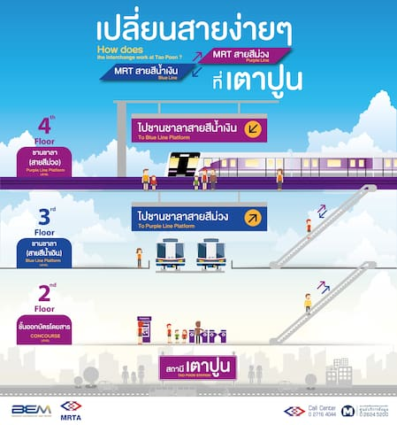 MRT Taopoon is an interchange to everywhere in BKK, 2 stations to Jatujak market, 1 Line straight to Samyan station.