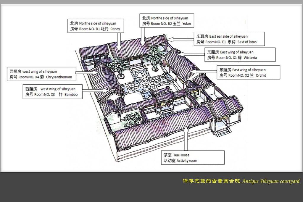 整个院落的布局,每间房间的位置说明