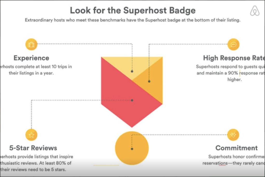 Superhost Badage from Airbnb