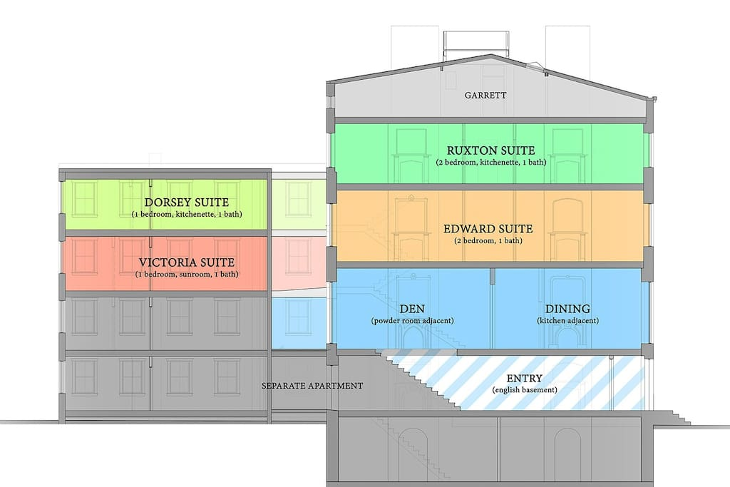 A building section to help guests understand how the  townhouse is organized vertically.