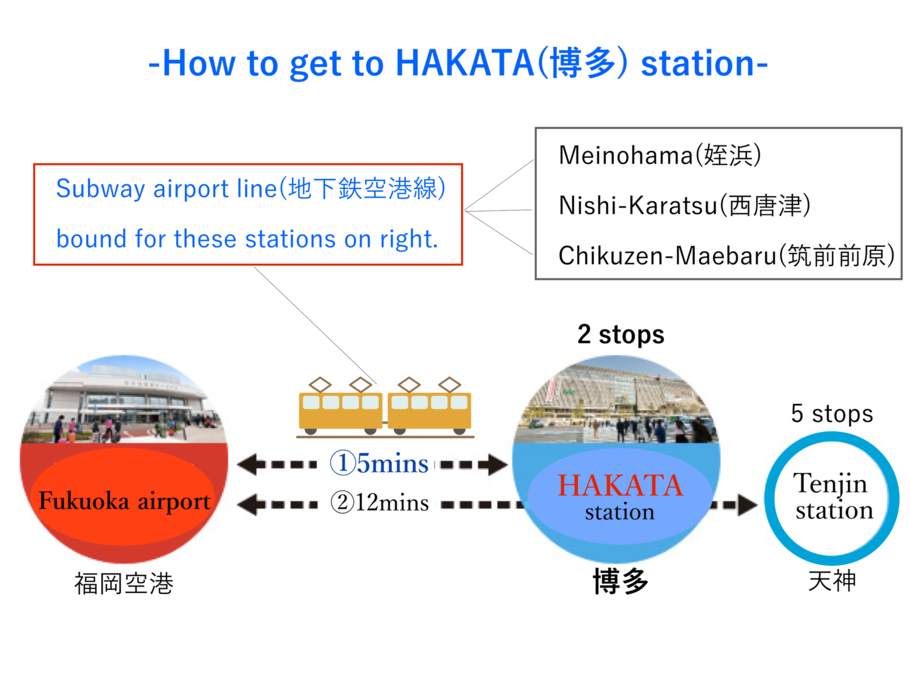 Description about the way to get to the nearest station from Fukuoka airport.