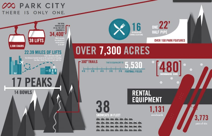 Park City Resort combined with The Canyons=largest Resort in the United States!