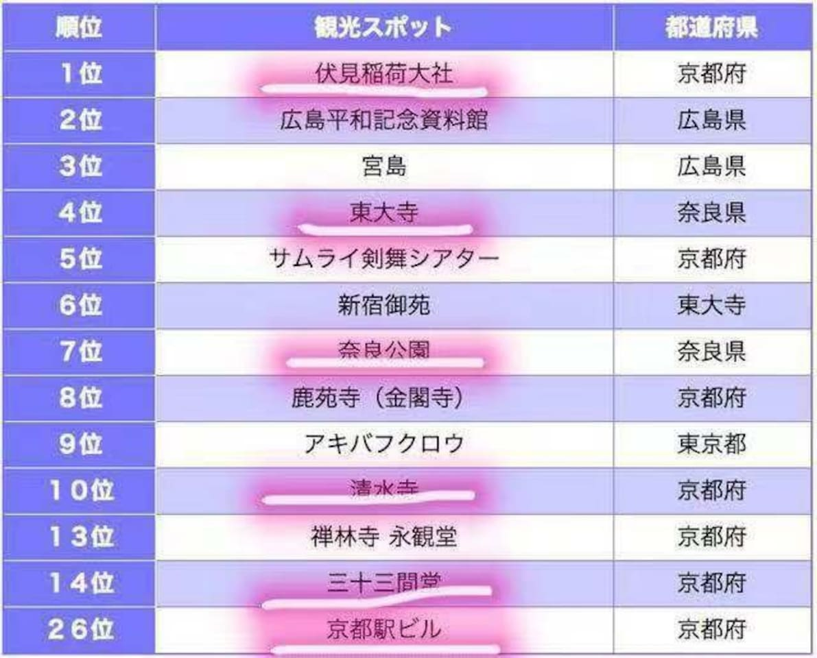 全日本最受欢迎的景点排名,图中标识的5个景点,我们房子都是直达最近车站哦