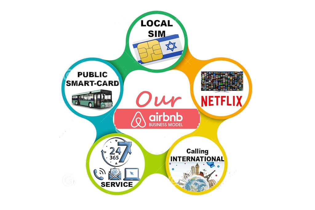 we are the only hosts offering:DATA& Call SIM card, Public transportation benefits smart-card. TV& Netflix! International calling 24/7 service.