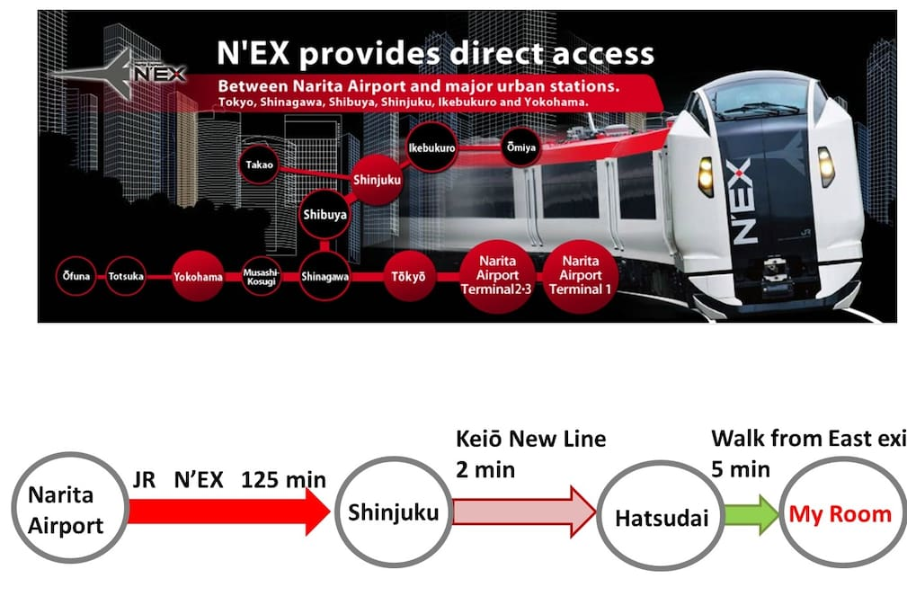 It is a good access from the Narita Airport