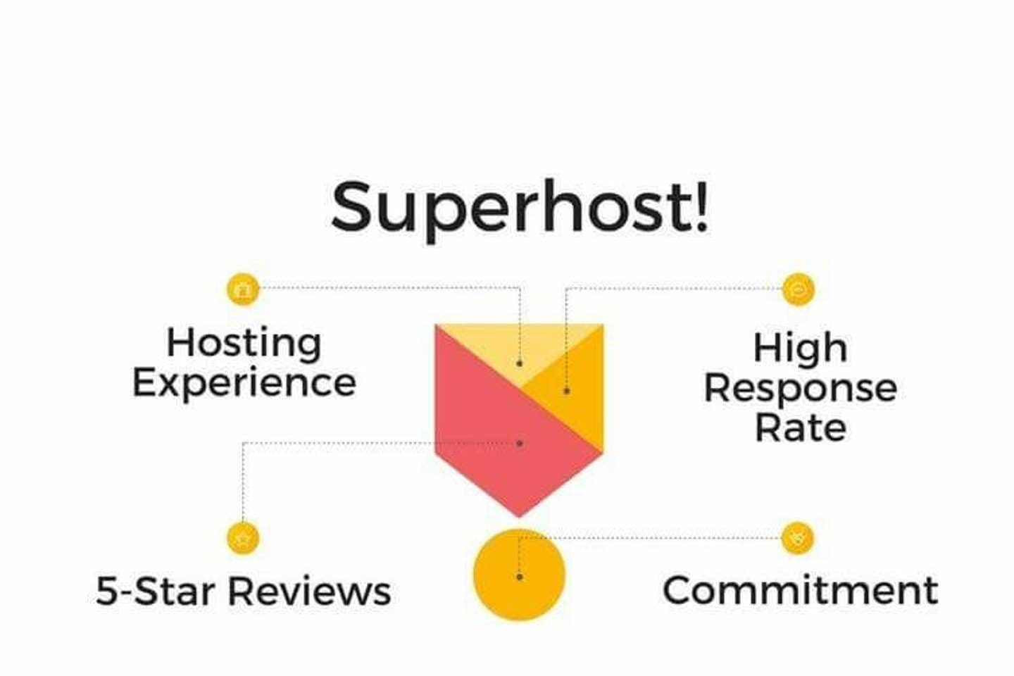 We have been Superhost for 3 years now!!