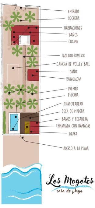 Distribucion de los espacios / Map of the facilities