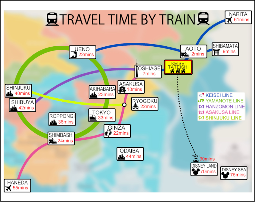 Travel Times by Train