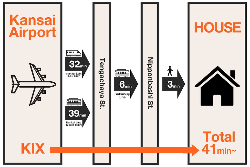 Access from Kansai Airport to Our House