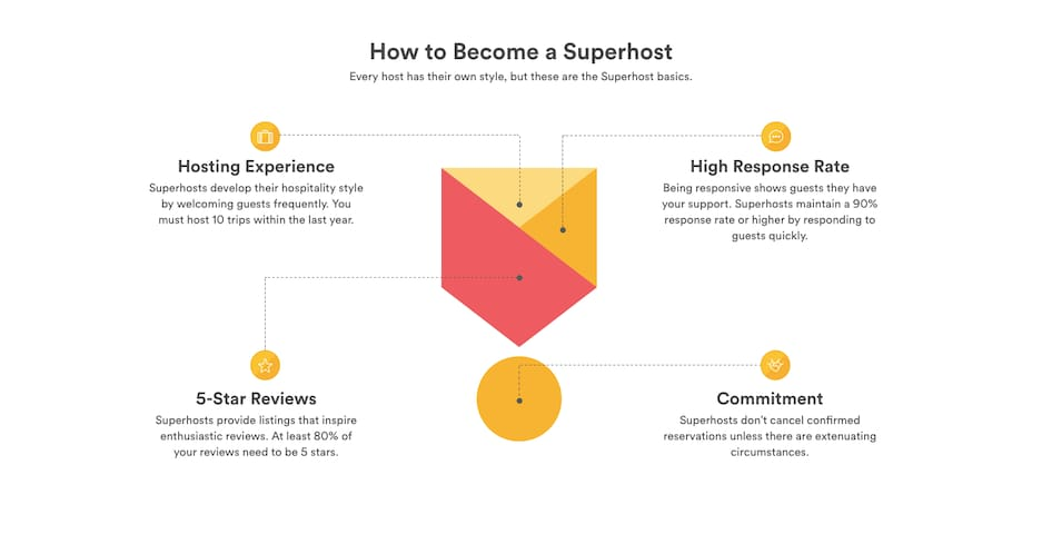 Your Superhost, at your service!