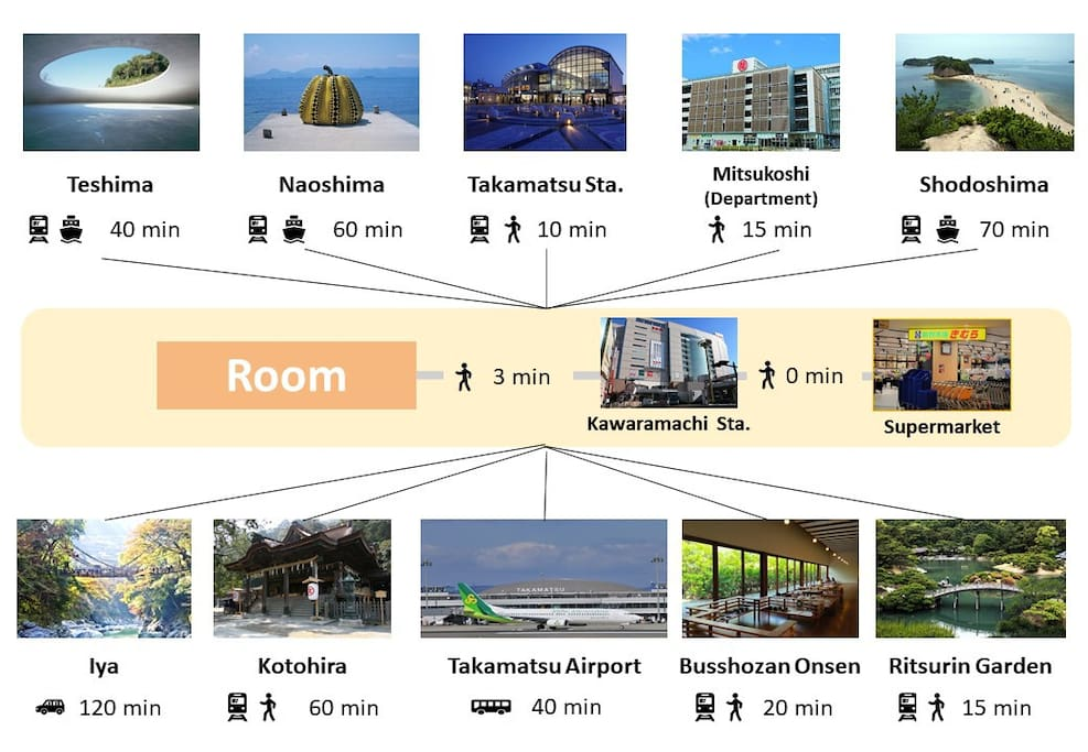 Gateway location in Takamatsu