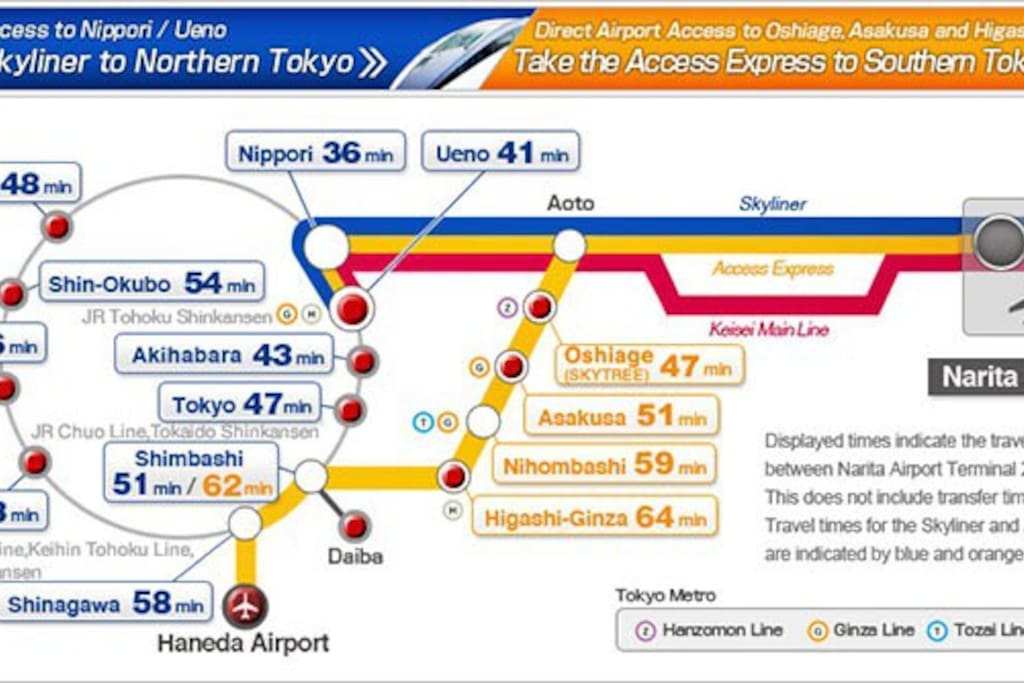 from narita, only 51 minutes to asakusa, by skyliner railway.