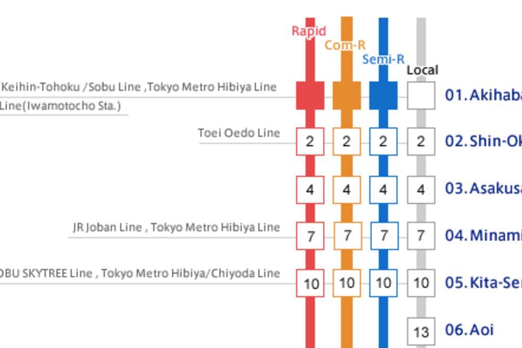 8min to Asakusa, 10min to Ueno, 13min to Akihabara by train. Perfect location to sight-seeing,\.