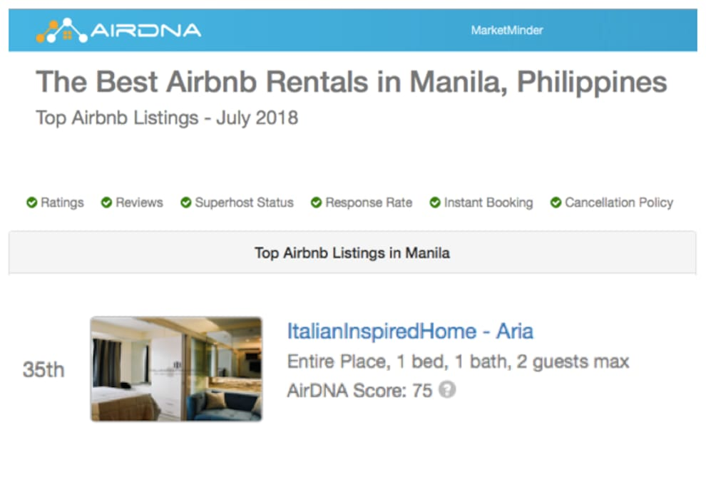 [WE ARE IN THE TOP 50!]  Market research on Airbnb Metro Manila - JULY 2018:  16.253 active listings. 10.677 active Hosts. Ranking: 35th  Among all this enormous amount of accommodations, we are proud to be SUPERHOST and to be ranked 35th from the most reliable market research and data analysis platform!