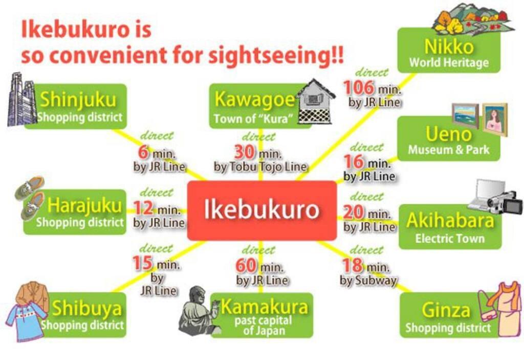 新宿、原宿、渋谷、銀座へのショッピングはもちろん日光の世界遺産、ノスタルジックな川越や」鎌倉などすべて電車1本で直結なんですhttp://www.plus1day-ikebukuro.jp/
