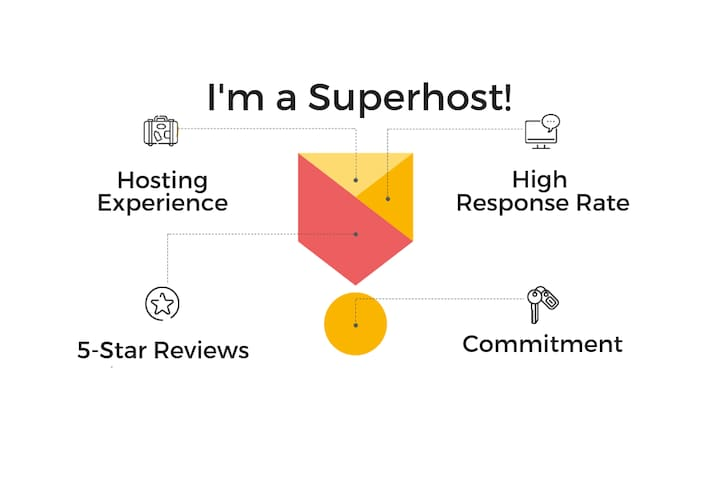 What is a Superhost? Superhosts are experienced hosts who provide a shining example for other hosts, and extraordinary experiences for their guests.