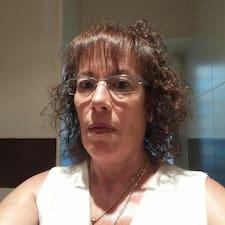 Profil utilisateur de Manoli